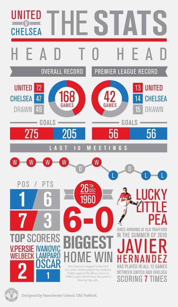 Man Utd v Chelsea stats, pre-2013 season.
