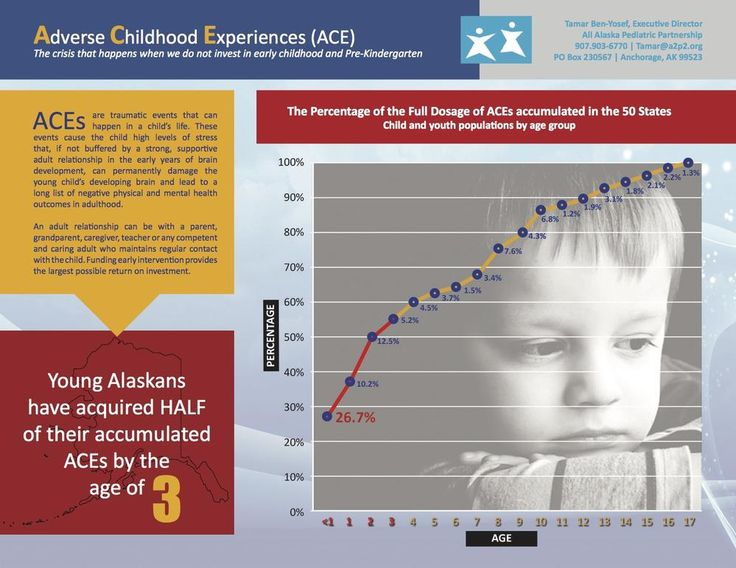 New Alaska ACEs data reinforces importance of investment in early childhood