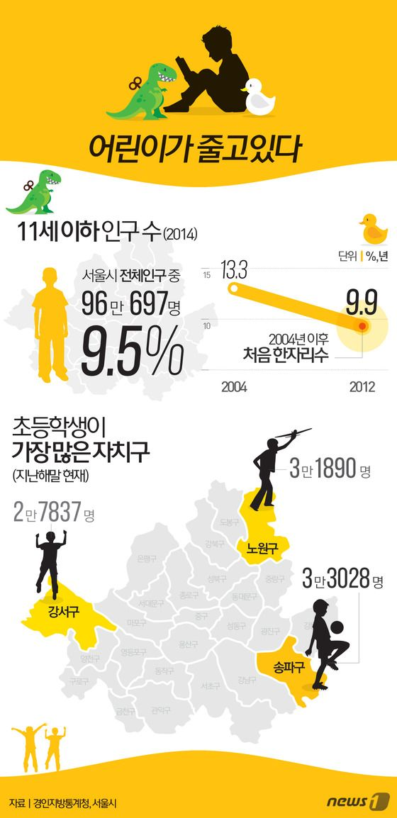 [그래픽뉴스]어린이가 줄고있다