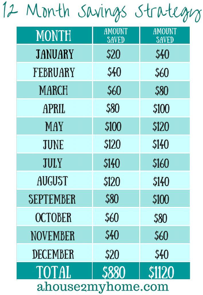 12 month savings plan money matters pinterest savings plan