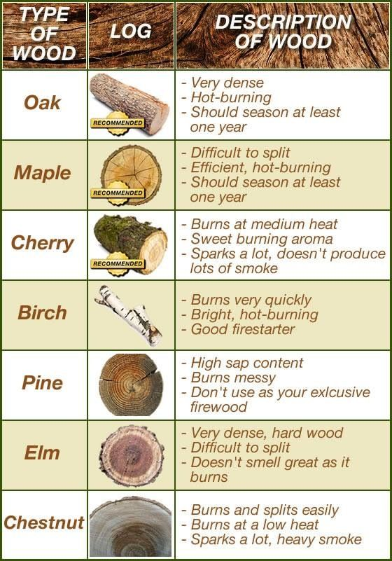 Woods and how they burn.. Makes me think of Ron Swanson. lol