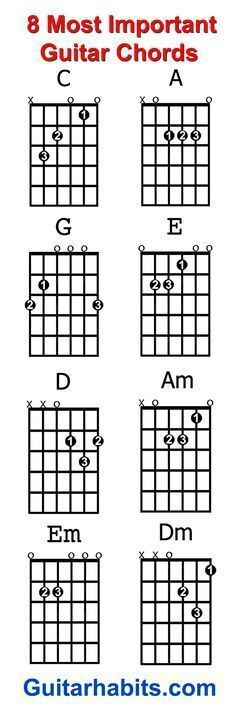 Where do you start when you want to learn to play guitar? The 8 chords every beginner guitar player should learn first are: C – A – G – E – D – Am – Em – Dm. With these chords alone you can play an endless amount of songs.... #guitarchords #teachingguitarlessons