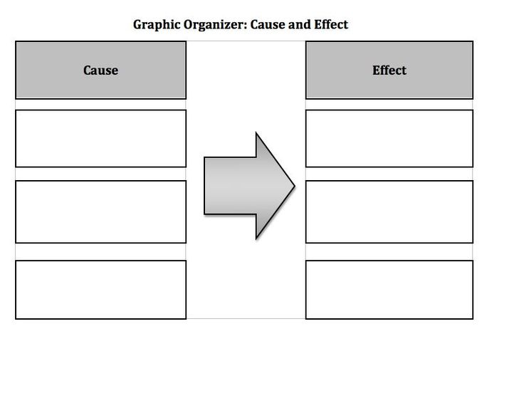 cause and effect essay with sources Writing cause and effect essay outline the outline helps to and actual data from trustworthy sources to of a cause and effect essay includes.