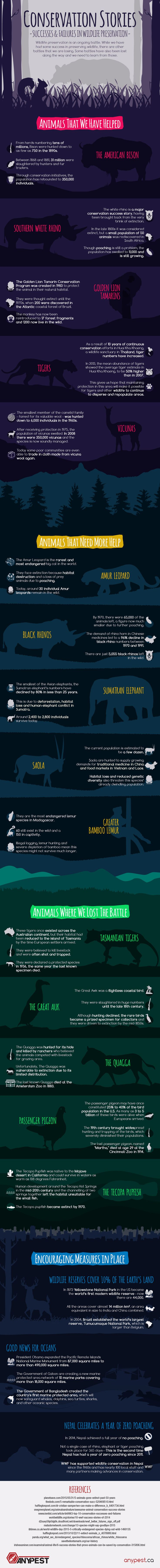 This infographic, courtesy of Anypest, outlines areas of wildlife preservation…