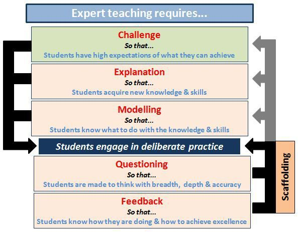 So, to summarise if we want to support the idea of 'challenge for all' we need to: Set our expectations of students high. Teach and model the strategies they will need in order to reach these expectations. Provide opportunities for students to – concentrate, persist and engage with deliberate practice.