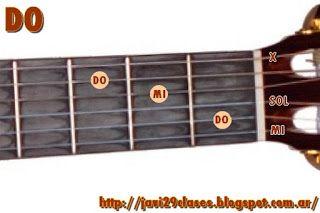 Para principiantes: Acordes Mayores en Guitarra  Imágenes de todos los acordes, también con sostenidos y bemoles