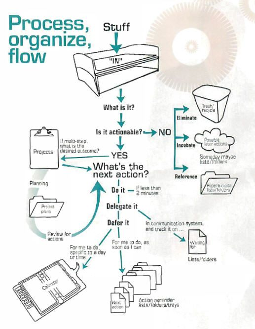46 best process flowchart design images on pinterest charts gtd diagram and artical from costco ccuart Choice Image