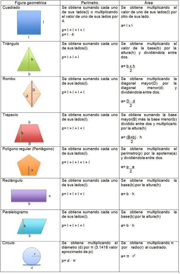 Resultado de imagen para formulas para sacar el perimetro delas figuras geometricas