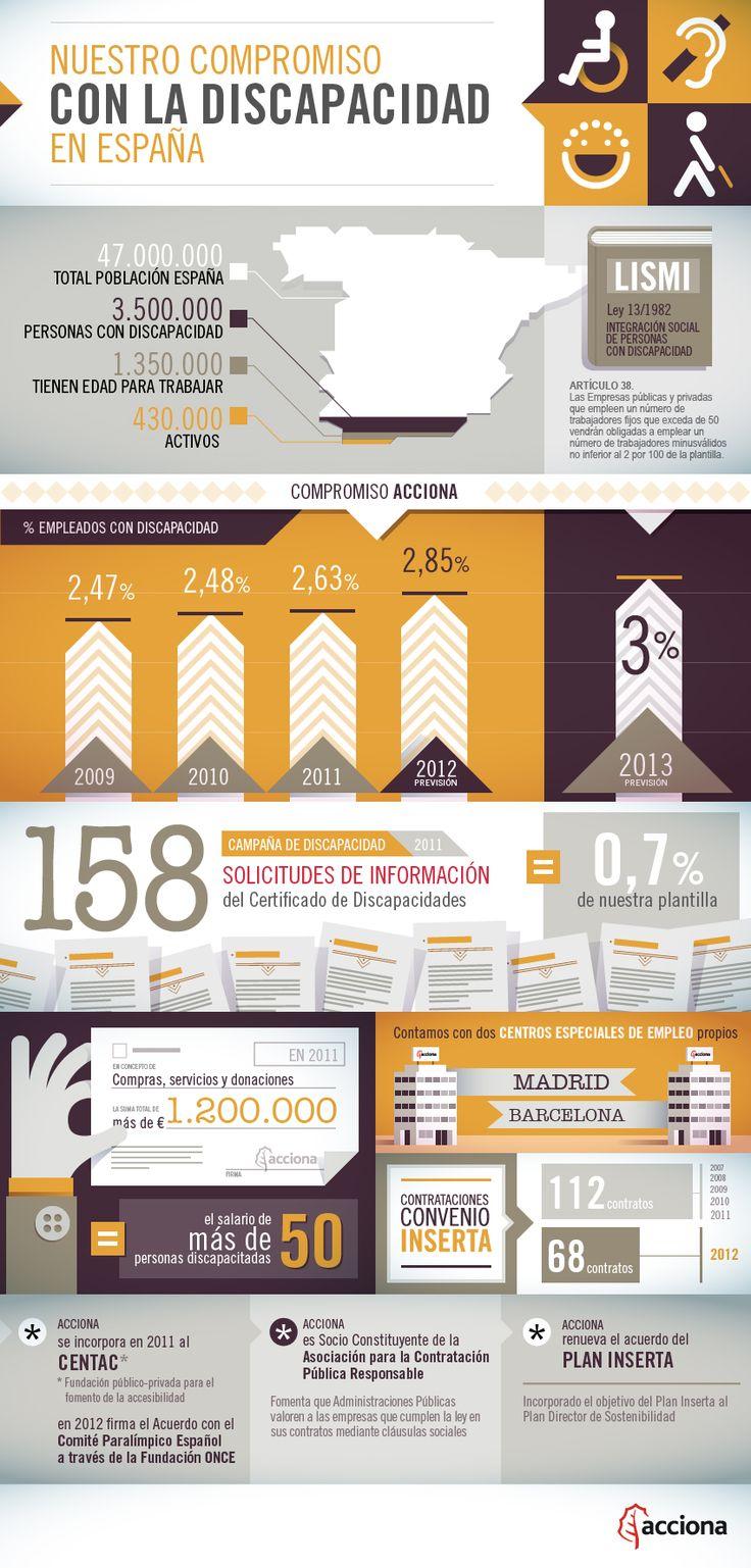 Discapacidad en España #infografia interesante!