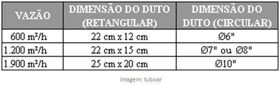 tabela-duto-coifa-558x169