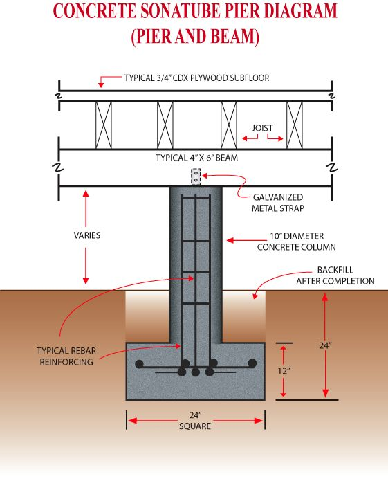 Wall section of pier and beam structure google search for Footing size for 2 story house