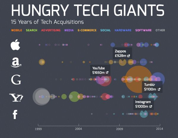 Visualizing 15 Years Of Acquisitions By Apple, Google, Yahoo, Amazon, And Facebook.  Apple – Anobit ($390 million), AuthenTec ($356 million) Amazon – Zappos ($900 million), Kiva Systems ($775 million) Google – Motorola Mobility ($12.5 billion), Nest ($3.2 billion), DoubleClick ($3.1 billion), YouTube ($1.65 billion) Yahoo – Broadcast.com ($5 billion), Overture ($1.83 billion), Tumblr ($1.1 billion) Facebook – WhatsApp ($19 billion), Instagram ($1 billion, closed at $715 million)