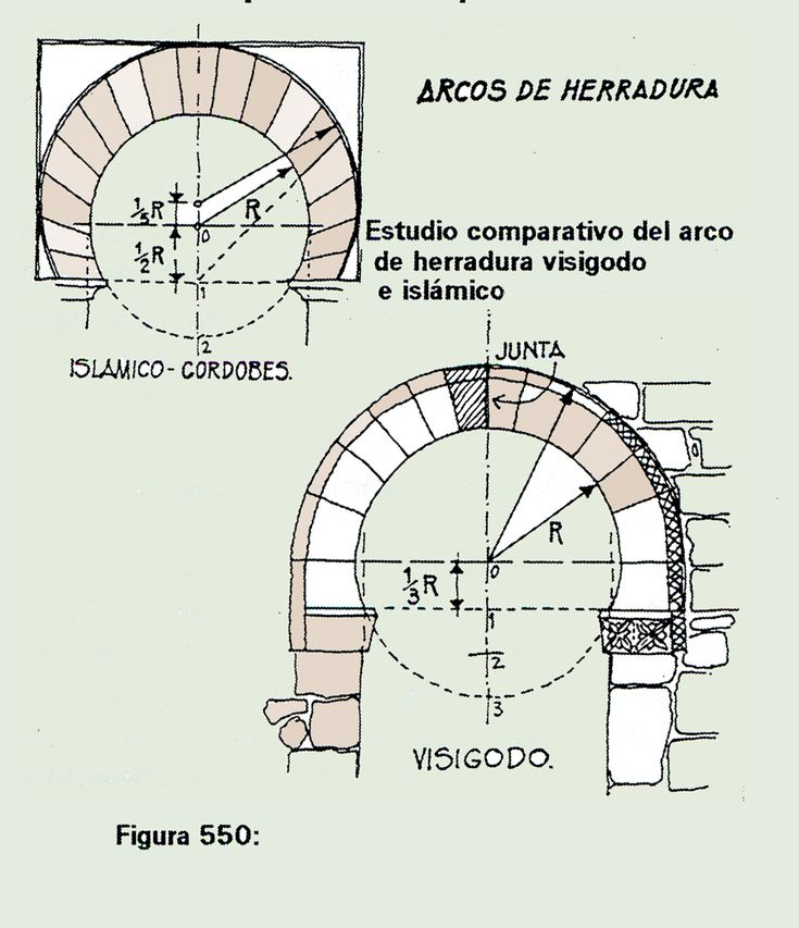 Resultados de la Búsqueda de imágenes de Google de http://editorial.cda.ulpgc.es/estructuras/construccion/Fotos/Visigoda/figura014.jpg