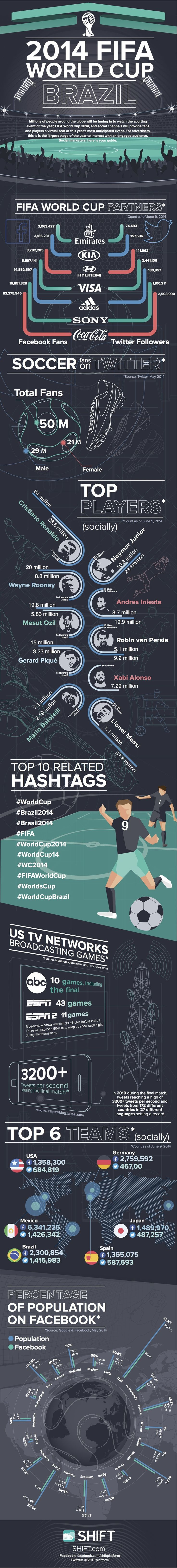 Social 2014 FIFA World Cup Brazil - AllFacebook #worldcup #brazil2014 #infographic