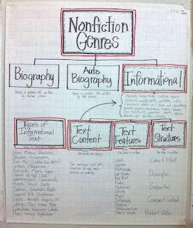Nonfiction Chart