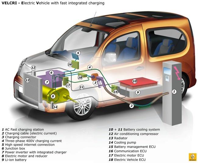 Renault Vehicle To Home   Schnellladung 83 KW