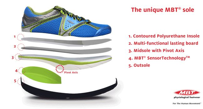 MBT shoes have a curved sole intentionally made to create natural instability while walking and even standing. It keeps all foot muscles constantly active and rocks your foot forward and back even when standing.