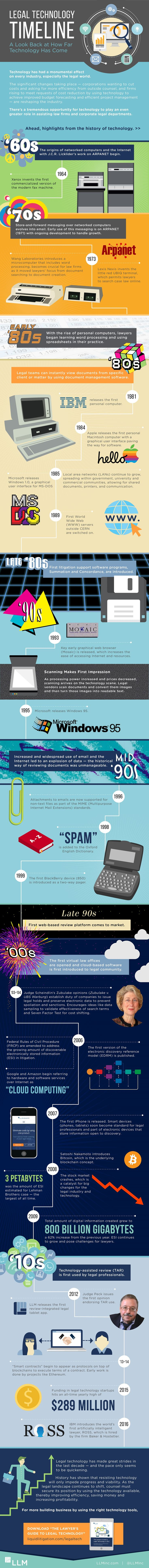 Legal Technology Timeline #Infographic #Technology