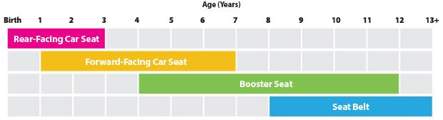 Car seat requirements by height weight and age... Government website.