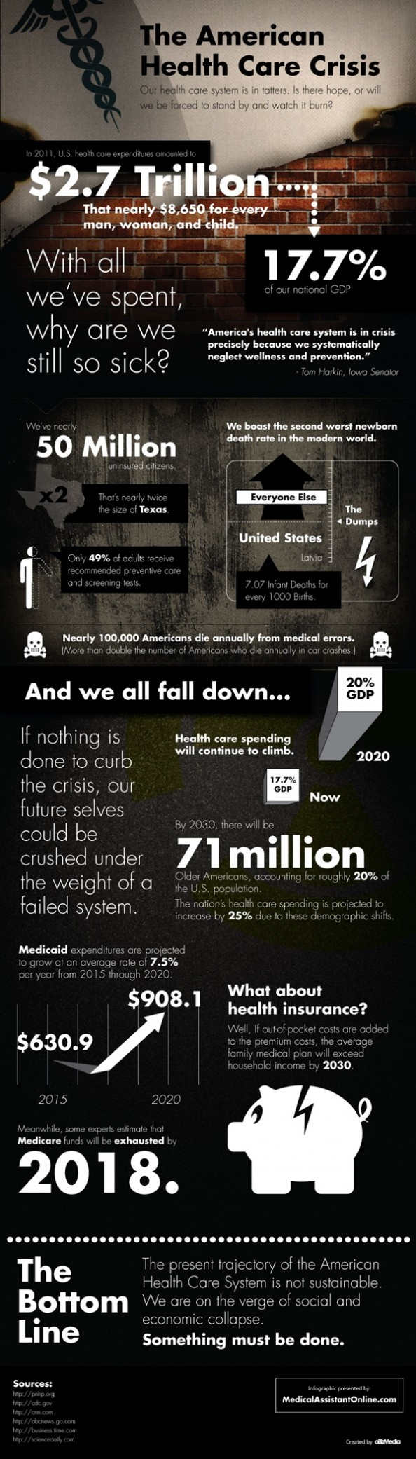 US Healthcare Crisis: In 2011 $2.7 Trillion spending grown exponentially on Healthcare. This is highest compared to any other country. But US Healthcare is not prefect. This rate will make us as country go bankrupt as there is very little left in budget for other things. Get the facts. #OpenOurMind