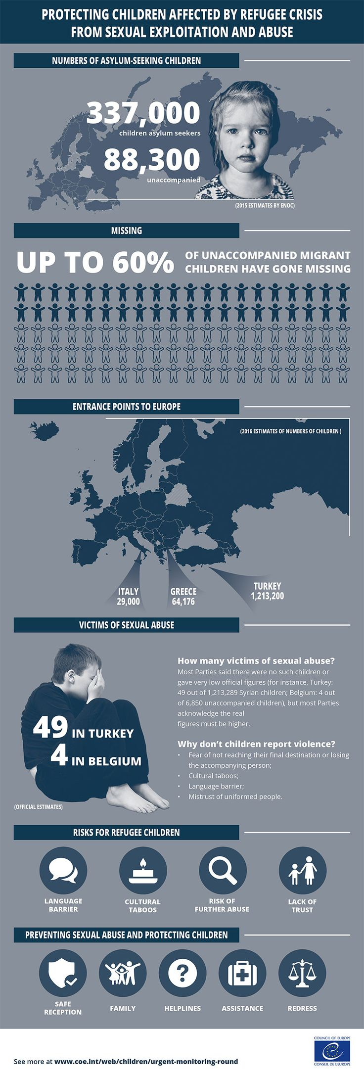 Protecting Children Affected by Refugee Crisis from Sexual Exploitation and Abuse (Infographic) | Child Protection Hub for South East Europe