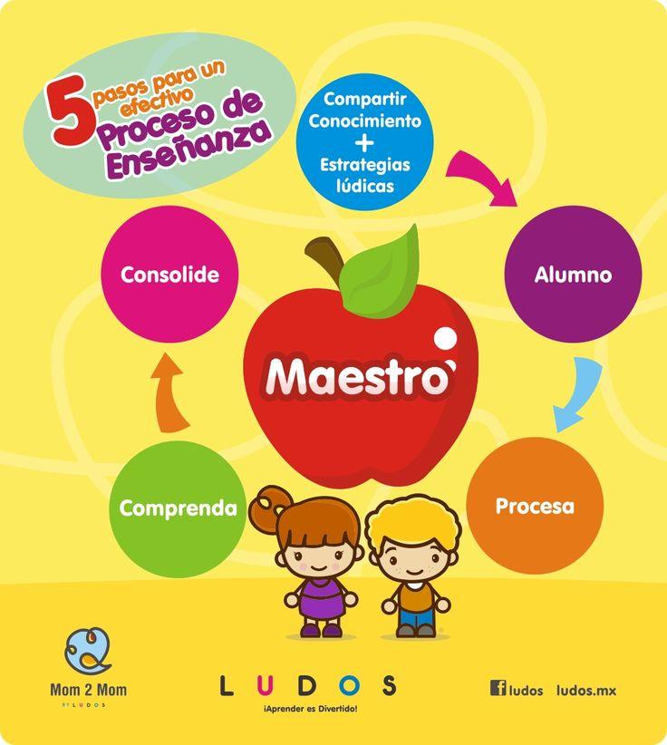 """Hola: Compartimos una infografía sobre """"Proceso de Enseñanza con Niños - 5 Pasos Efectivos"""". Un gran saludo.  Elaboración: ludos.mx  Enlaces de interés: 10 Principios de Buena Enseñanza..."""