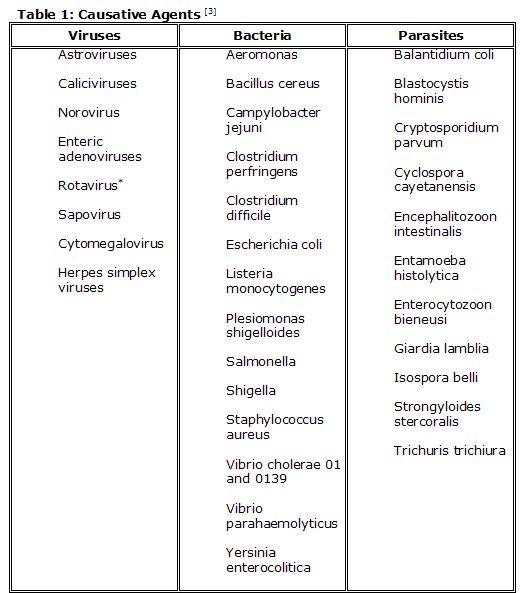Pediatric Nutrition - Acute Diarrhea