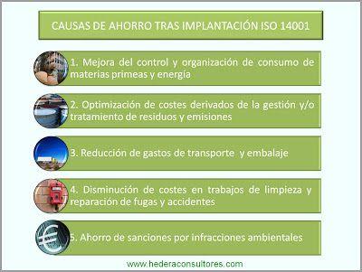 Ahorro económico con certificación ISO 14001