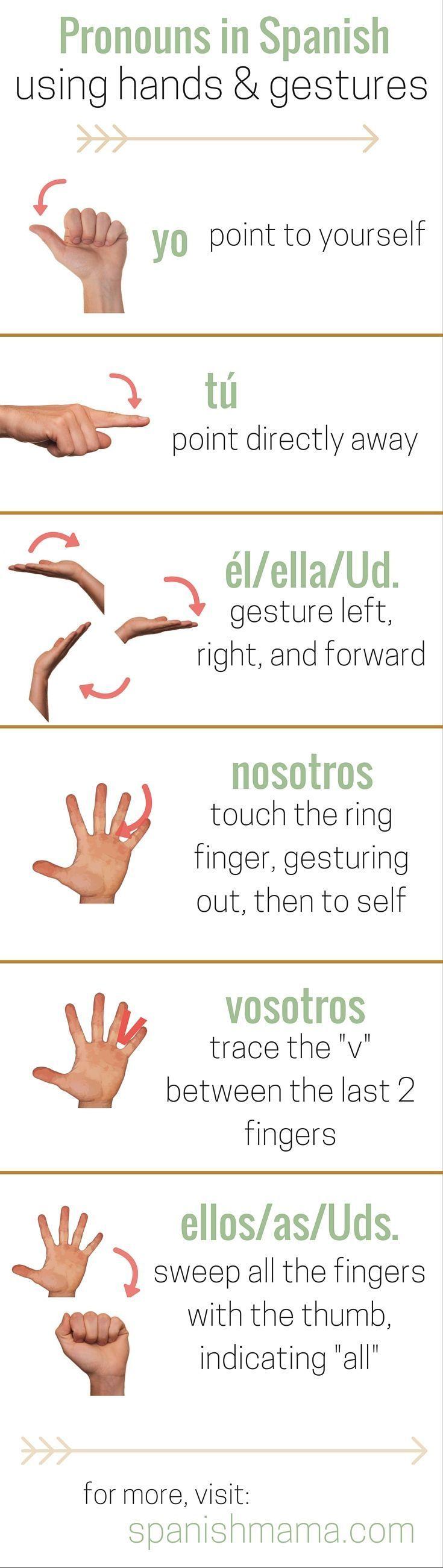24 best Subject pronouns in Spanish images on Pinterest   Spanish ...