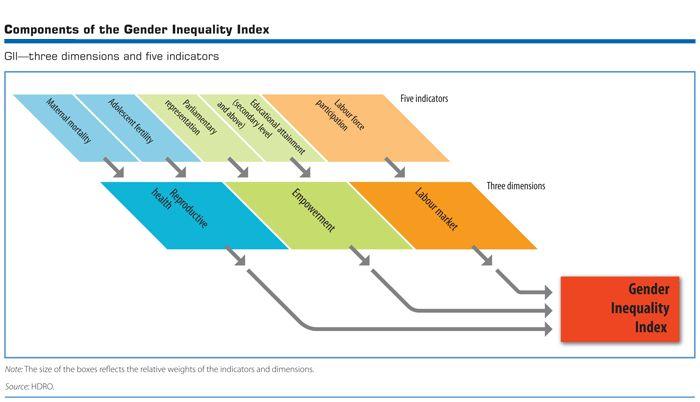 Human Development Report Index