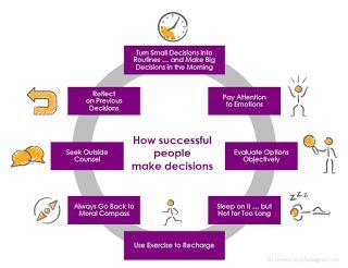 HR diagram, how to make smart decissions.