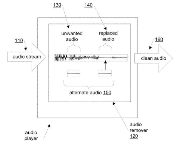 Apple brevetta un sistema per censurare il linguaggio esplicito durante il playback audio