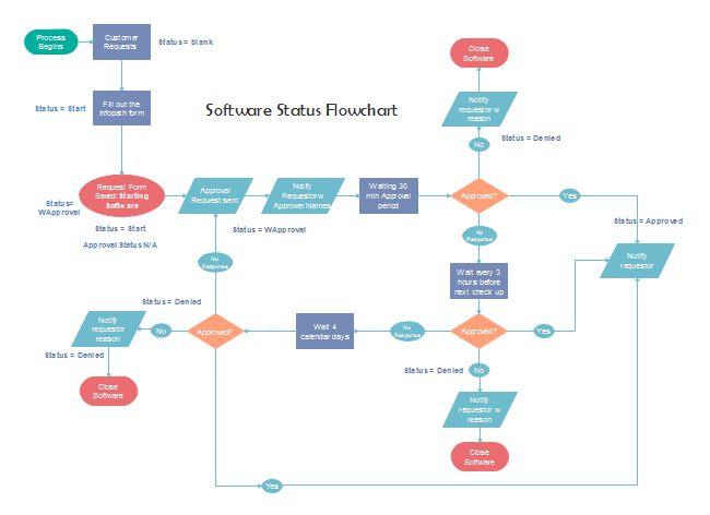 25+ legjobb ötlet a következőről フローチャート テンプレート a - flow chart format in word