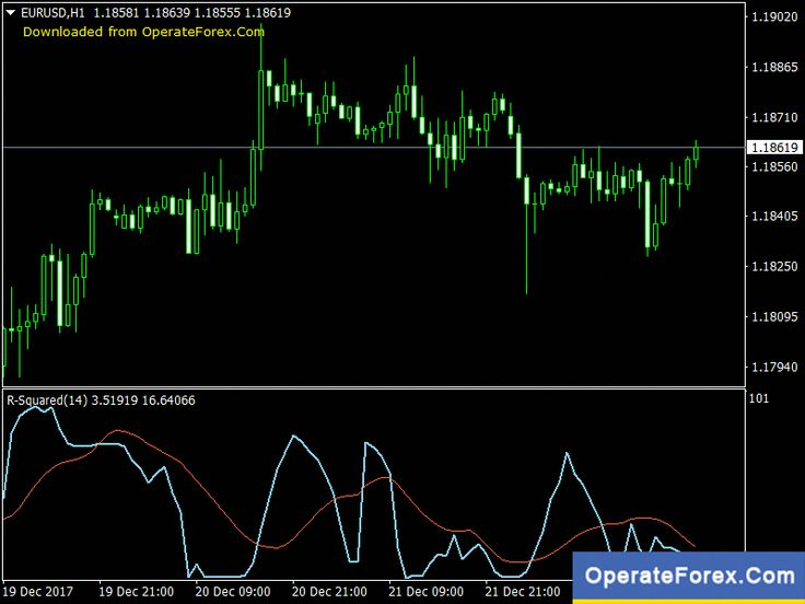 Download R Squared Forex Indicator Mt4 Https Operateforex Com