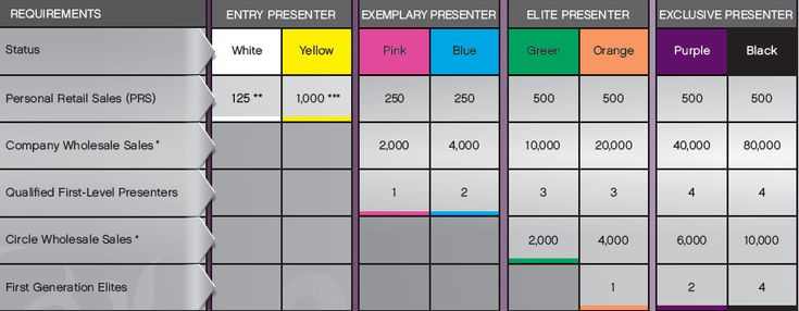 A beautifully simple compensation plan.   Our Younique Royalties Program ™ (compensation plan) is not only generous, but also one of the easiest to understand, and to explain to your prospective team members. Our greatest desire is that you become successful in your Younique business venture.