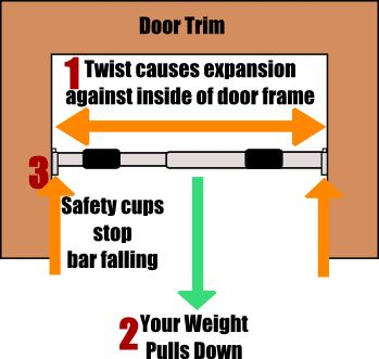 how a telescopic doorway pull up bar works