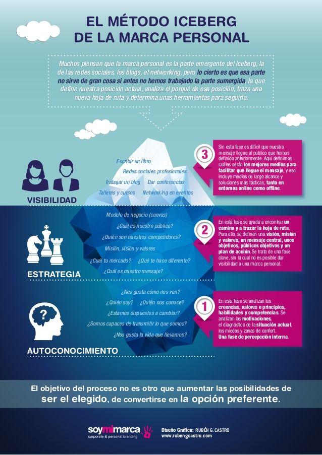 Hola: Una infografía sobre El método iceberg de la Marca Personal. Vía Un saludo