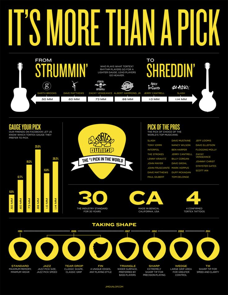 Heres how to pick a pick | #Infographics For #Guitar Freaks, Go To www.likegossip.com to get more Gossip News!