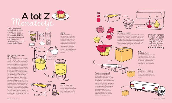 Welk Nederlands gezin heeft 'm nou  niet op het menu gehad? Dit gebeurt  er allemaal met dat vanillepuddinkje met  aardbeiensaus voordat jij een Mona- toetje op tafel zet.