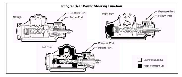Where To Tap A Saginaw Power Steering Box For Hydro Assist Pirate 4x4 In 2020 Saginaw Hydro Power