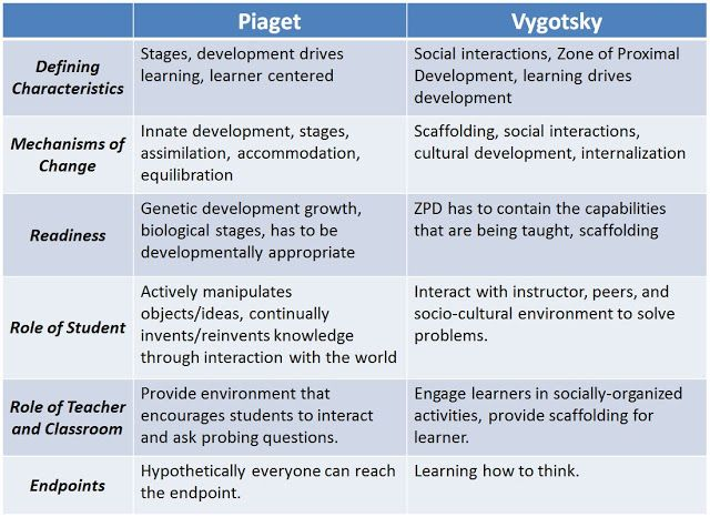 similarities between piaget and vygotsky cognitive development
