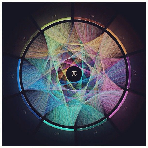 Pi (π) visualized!