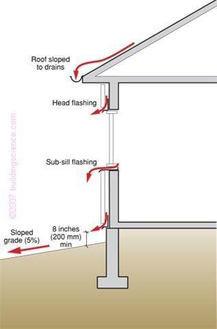 Proper exterior brick veneer flashing z brick for Window z flashing