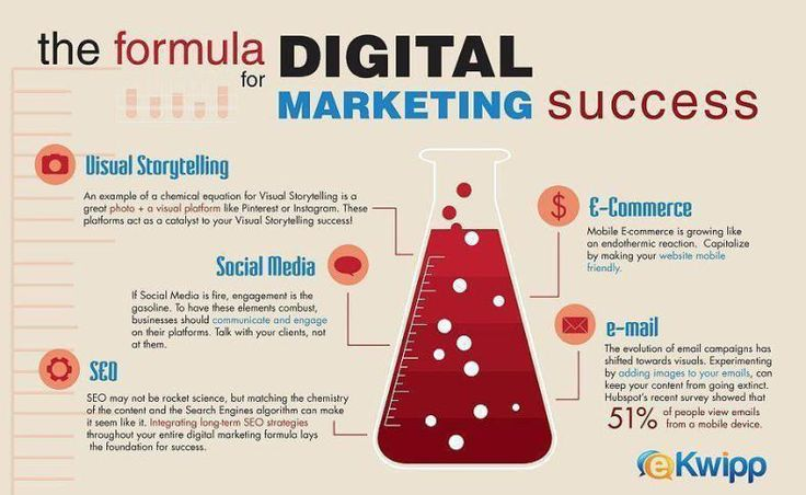 The Formula for #DigitalMarketing Success #SocialMedia #SEO #ECommerce #Marketing #Makeyourownlane #SEM