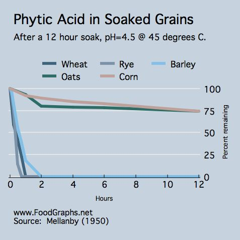 Explanation of phytic acids and why soaking grains is so important. She links an excellent article as well.