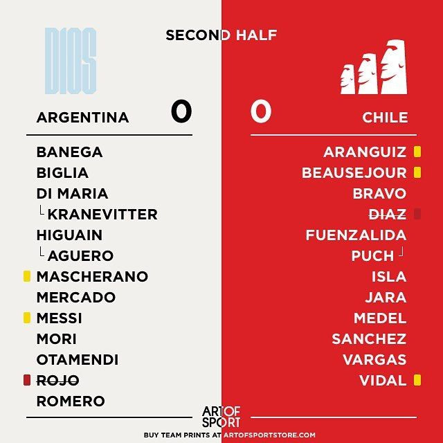 FULL TIME.  Not looking forward to the next thing ... #copaamerica #argentina #messi #chile #vamos #roja