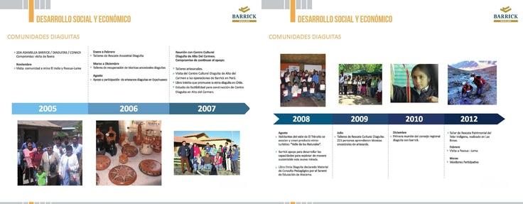 Comunidades Diaguitas - Infografía completa en el sitio de Pascua-Lama http://pascua-lama.com