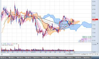 American Stock Market: ELI LILLY AND COMPANY (NYSE) (LLY) BUY !!