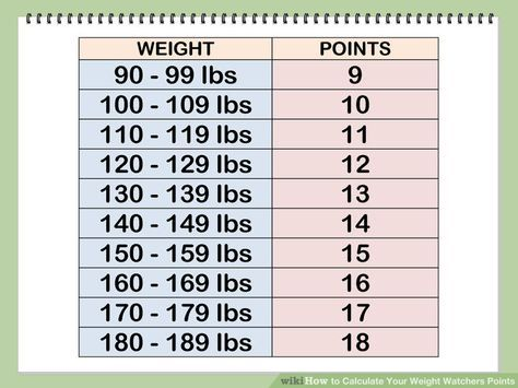 2 Easy Ways to Calculate Your Weight Watchers Points