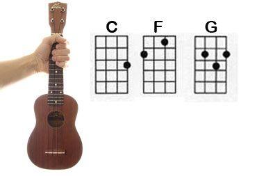 Ukulele ukulele chords hand position : Pinterest • The world's catalog of ideas